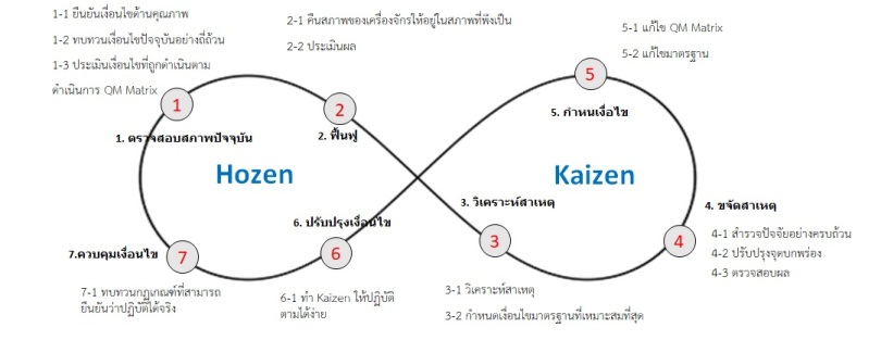 The figure of eight method for Quality Hozen
