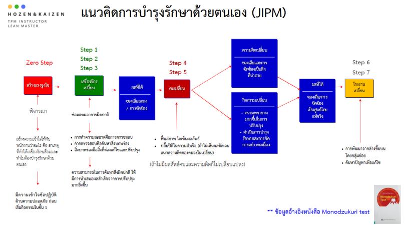 Autonomous Maintenance.png