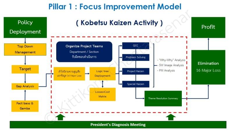 Kobetsu Kaizen Activity