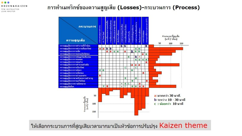Process loss OI